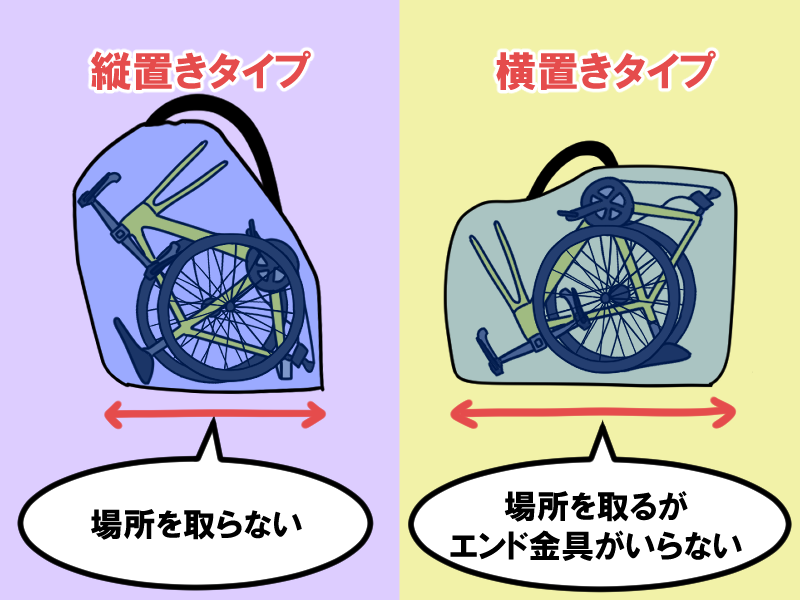 縦置きタイプと横置きタイプの輪行袋比較